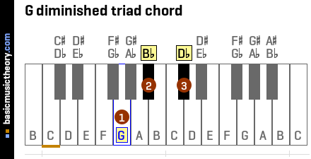 G diminished triad chord