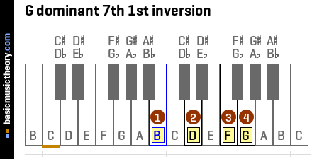 G dominant 7th 1st inversion