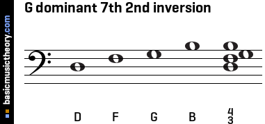 G dominant 7th 2nd inversion