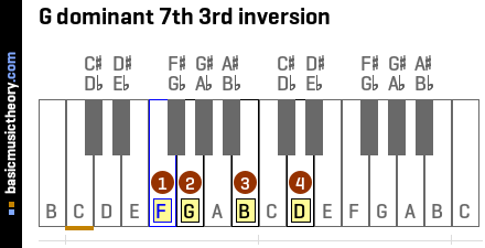 G dominant 7th 3rd inversion