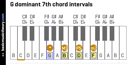 G dominant 7th chord intervals