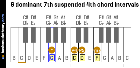 G dominant 7th suspended 4th chord intervals