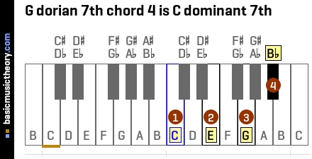 G dorian 7th chord 4 is C dominant 7th