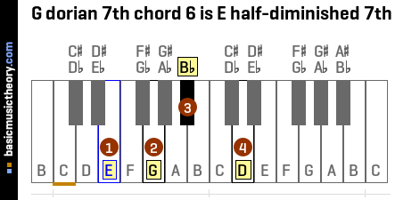 G dorian 7th chord 6 is E half-diminished 7th