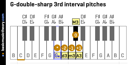 G-double-sharp 3rd interval pitches