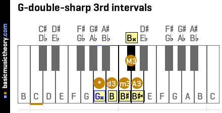 G-double-sharp 3rd intervals