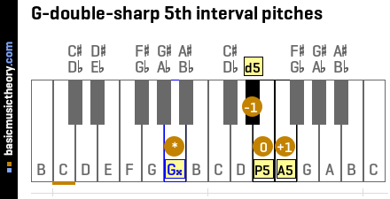 G-double-sharp 5th interval pitches