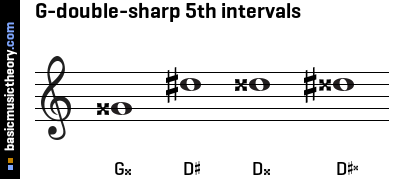 G-double-sharp 5th intervals