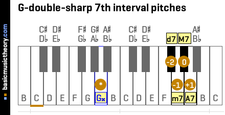 G-double-sharp 7th interval pitches