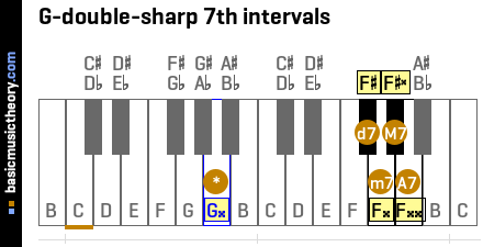 G-double-sharp 7th intervals