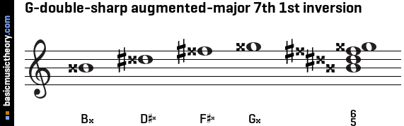 G-double-sharp augmented-major 7th 1st inversion