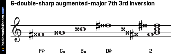 G-double-sharp augmented-major 7th 3rd inversion
