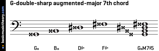 G-double-sharp augmented-major 7th chord