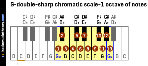 G-double-sharp chromatic scale-1 octave of notes