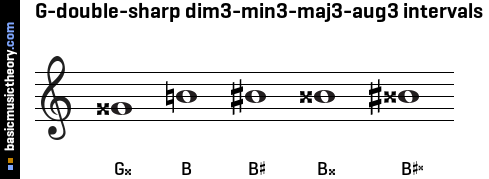 G-double-sharp dim3-min3-maj3-aug3 intervals