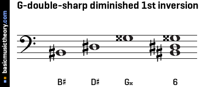 G-double-sharp diminished 1st inversion