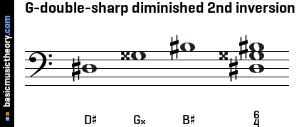 G-double-sharp diminished 2nd inversion
