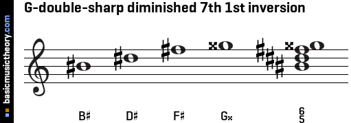 G-double-sharp diminished 7th 1st inversion