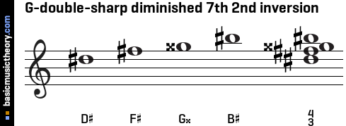 G-double-sharp diminished 7th 2nd inversion