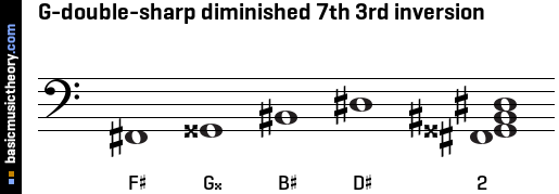 G-double-sharp diminished 7th 3rd inversion