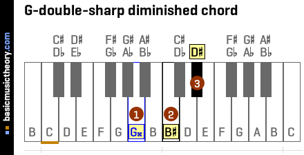 G-double-sharp diminished chord