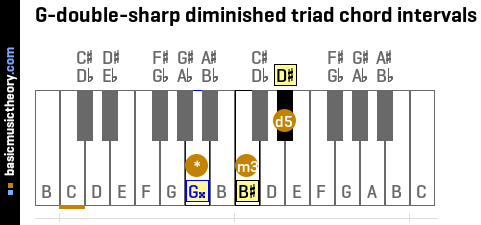 G-double-sharp diminished triad chord intervals