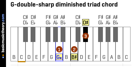G-double-sharp diminished triad chord