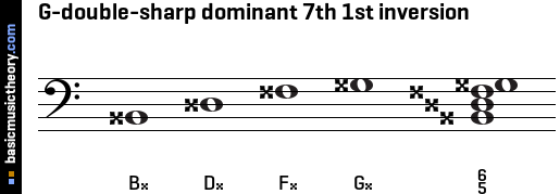 G-double-sharp dominant 7th 1st inversion