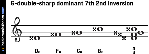G-double-sharp dominant 7th 2nd inversion