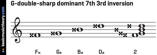 G-double-sharp dominant 7th 3rd inversion
