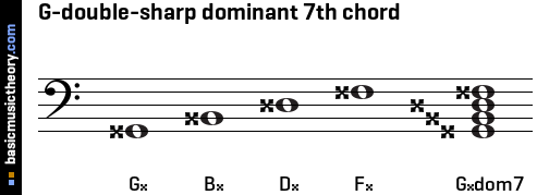 G-double-sharp dominant 7th chord