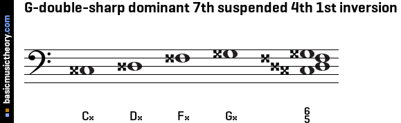 G-double-sharp dominant 7th suspended 4th 1st inversion