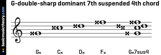 G-double-sharp dominant 7th suspended 4th chord