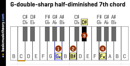 G-double-sharp half-diminished 7th chord