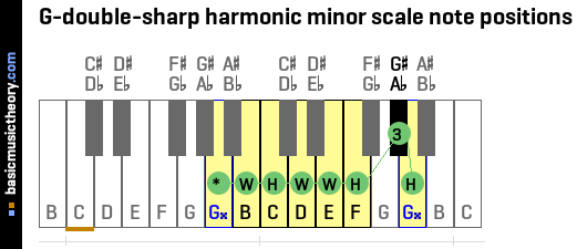 G-double-sharp harmonic minor scale note positions