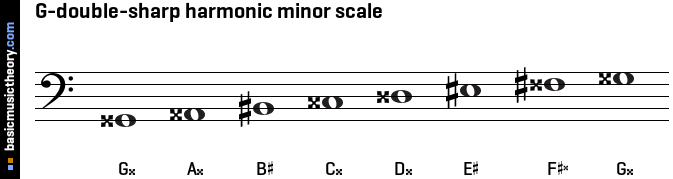 G-double-sharp harmonic minor scale