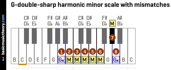 G-double-sharp harmonic minor scale with mismatches