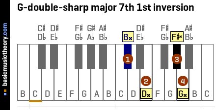 G-double-sharp major 7th 1st inversion