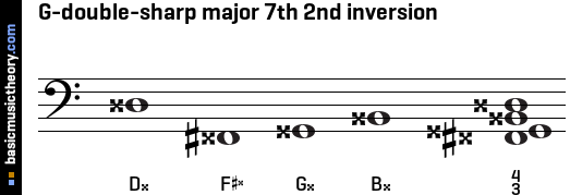 G-double-sharp major 7th 2nd inversion