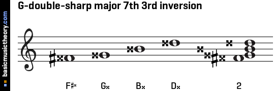 G-double-sharp major 7th 3rd inversion