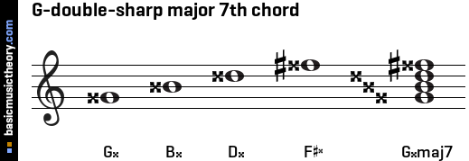 G-double-sharp major 7th chord