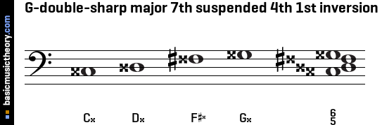G-double-sharp major 7th suspended 4th 1st inversion