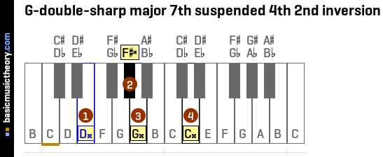 G-double-sharp major 7th suspended 4th 2nd inversion