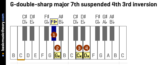 G-double-sharp major 7th suspended 4th 3rd inversion