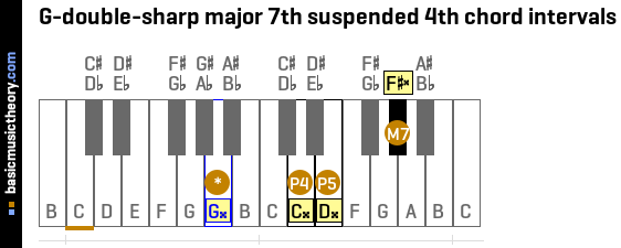 G-double-sharp major 7th suspended 4th chord intervals