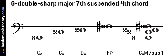 G-double-sharp major 7th suspended 4th chord