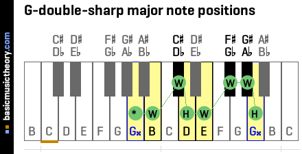 G-double-sharp major note positions