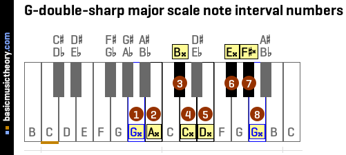 G-double-sharp major scale note interval numbers
