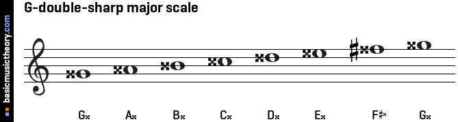 G-double-sharp major scale