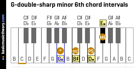 G-double-sharp minor 6th chord intervals